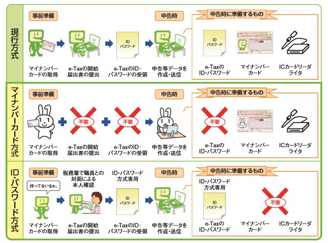 e-tax簡便化
